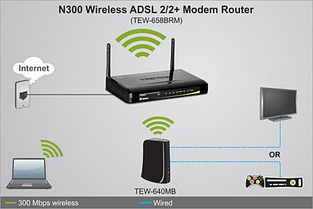Trendnet N300 Wireless ADSL Modem Router : Zimall | Zimbabwe's